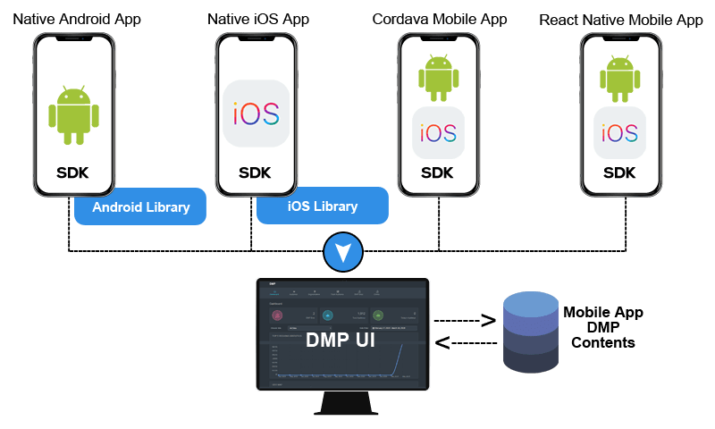 Mobile dmp Android and iOS