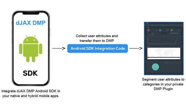 djax dmp mobile android